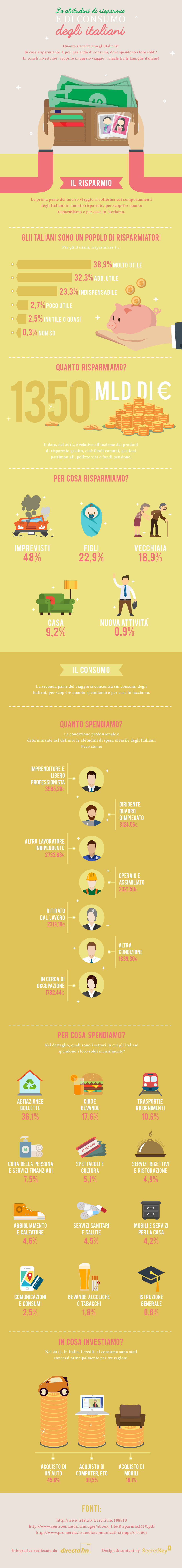 Risarmio e consumo Italiani